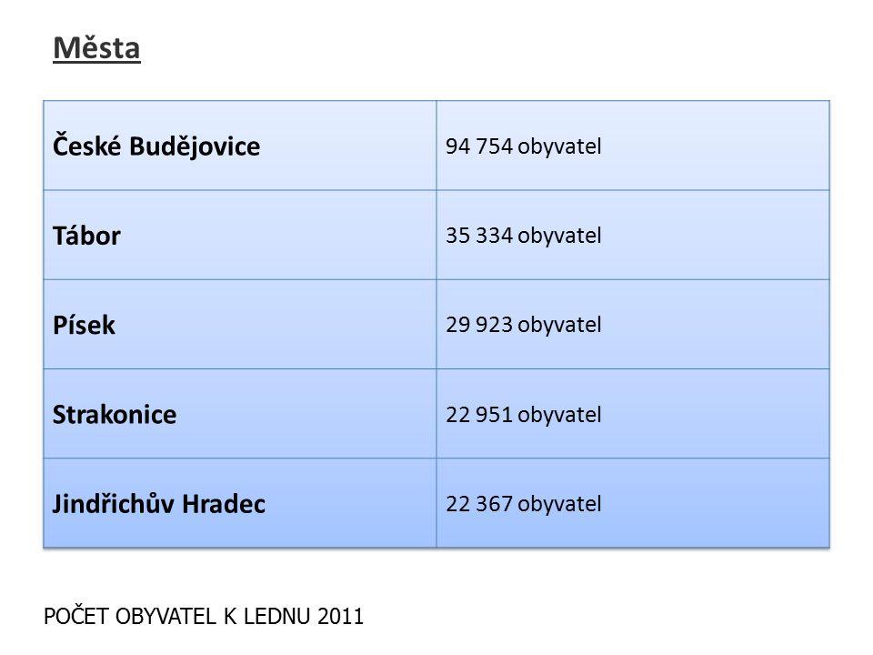 Města POČET OBYVATEL K LEDNU 2011