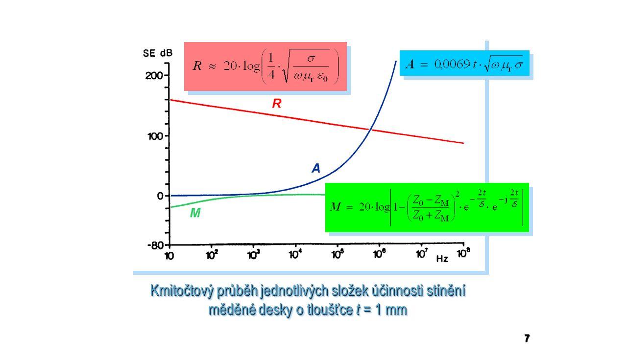 7 Kmitočtový průběh jednotlivých složek účinnosti stínění měděné desky o tloušťce t = 1 mm Kmitočtový průběh jednotlivých složek účinnosti stínění měděné desky o tloušťce t = 1 mm
