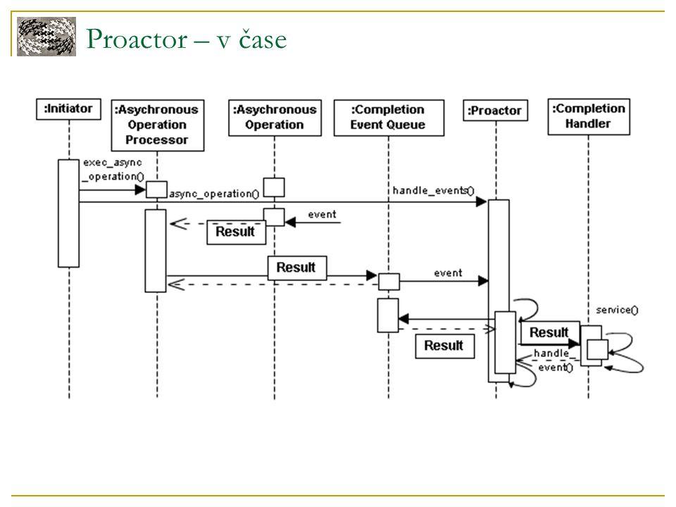Proactor – v čase