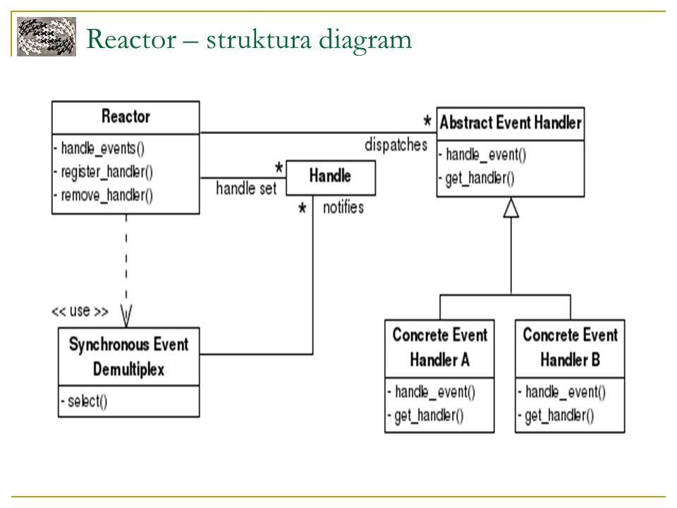 Reactor – struktura diagram