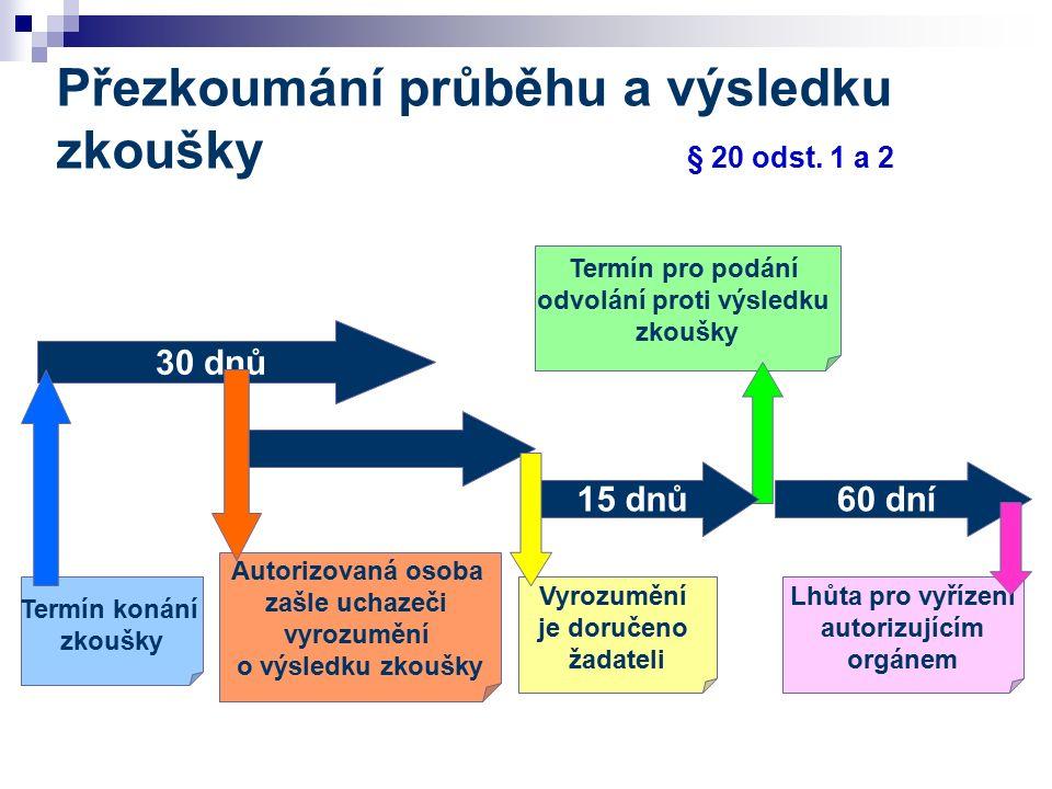 60 dní Termín pro podání odvolání proti výsledku zkoušky Vyrozumění je doručeno žadateli Přezkoumání průběhu a výsledku zkoušky § 20 odst. 1 a 2 Termí