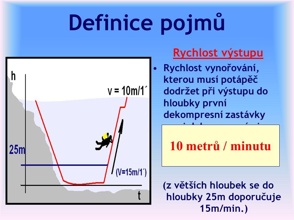 Definice pojmů Rychlost výstupu Rychlost vynořování, kterou musí potápěč dodržet při výstupu do hloubky první dekompresní zastávky mezi dekompresními zastávkami.