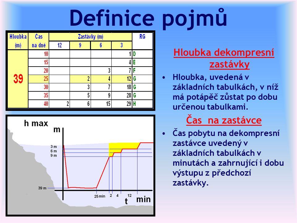 Definice pojmů Hloubka dekompresní zastávky Hloubka, uvedená v základních tabulkách, v níž má potápěč zůstat po dobu určenou tabulkami.