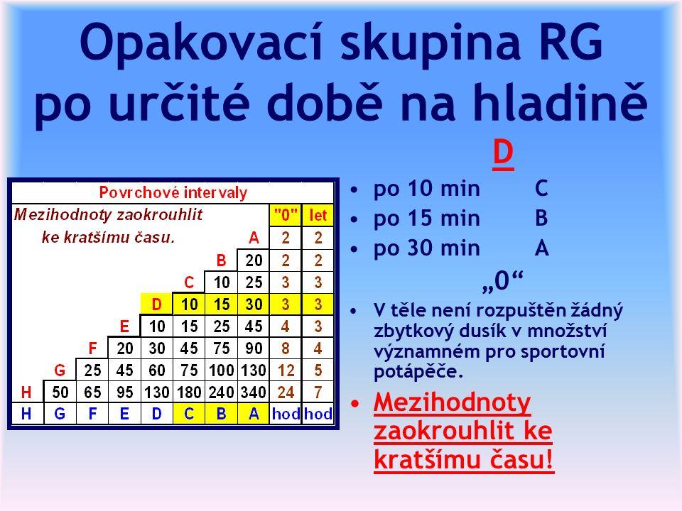 """Opakovací skupina RG po určité době na hladině D po 10 min C po 15 min B po 30 min A """"0 V těle není rozpuštěn žádný zbytkový dusík v množství významném pro sportovní potápěče."""