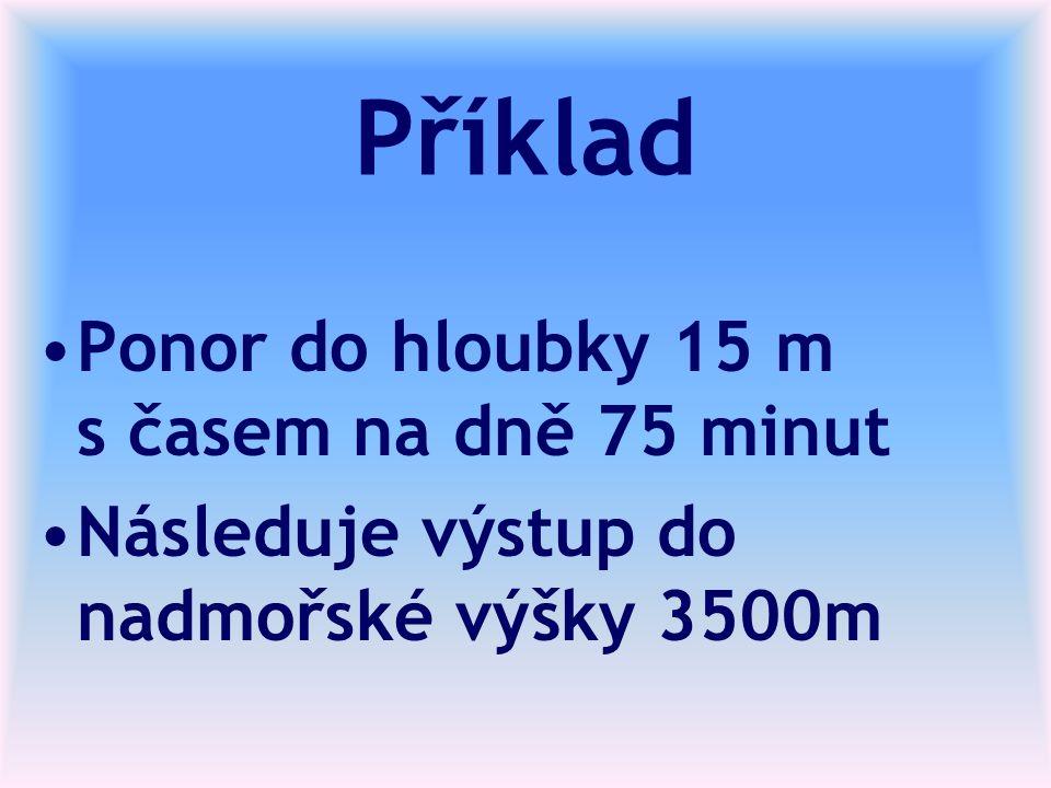 Příklad Ponor do hloubky 15 m s časem na dně 75 minut Následuje výstup do nadmořské výšky 3500m