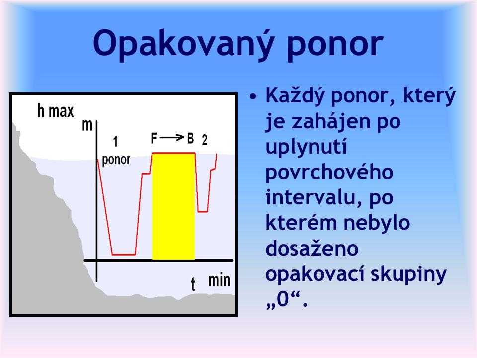 """Opakovaný ponor Každý ponor, který je zahájen po uplynutí povrchového intervalu, po kterém nebylo dosaženo opakovací skupiny """"0 ."""