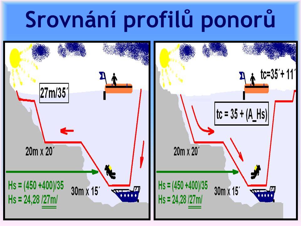 Srovnání profilů ponorů