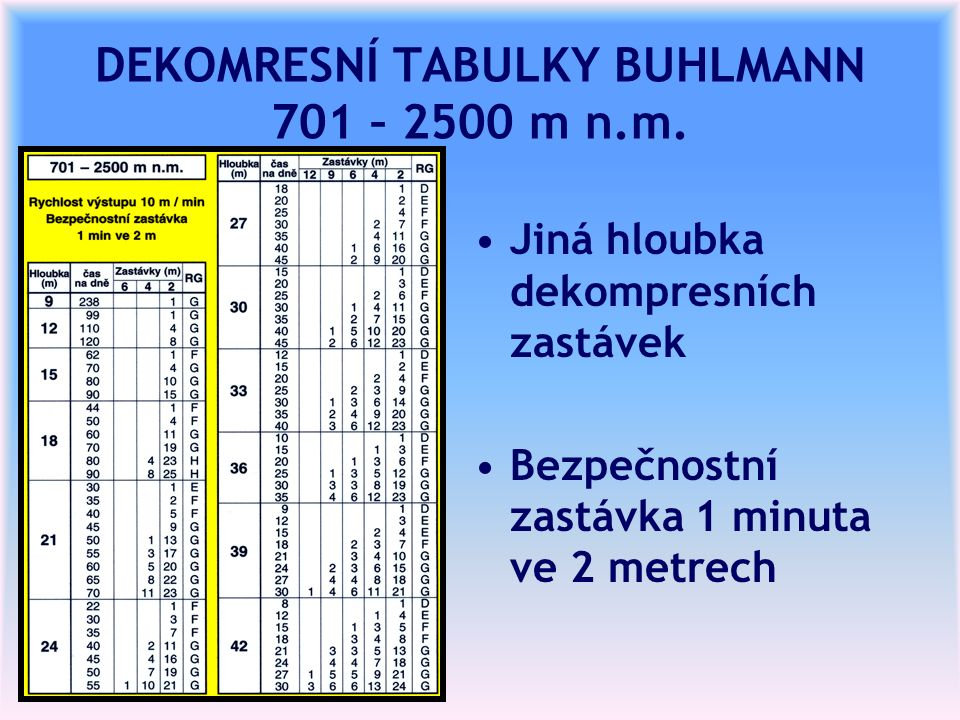 DEKOMRESNÍ TABULKY BUHLMANN 701 – 2500 m n.m.