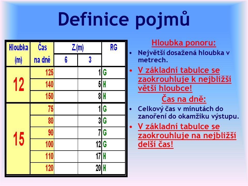 Definice pojmů Hloubka ponoru: Největší dosažená hloubka v metrech.