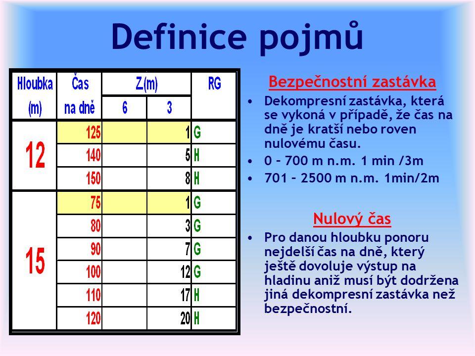 Definice pojmů Bezpečnostní zastávka Dekompresní zastávka, která se vykoná v případě, že čas na dně je kratší nebo roven nulovému času.