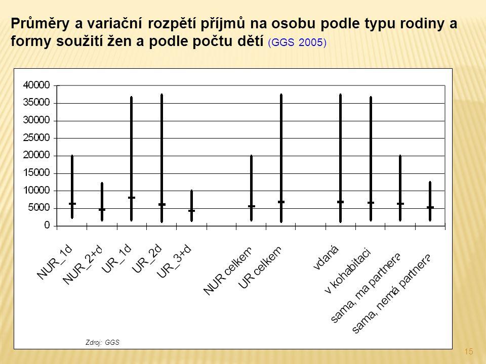 15 Průměry a variační rozpětí příjmů na osobu podle typu rodiny a formy soužití žen a podle počtu dětí (GGS 2005) Zdroj: GGS
