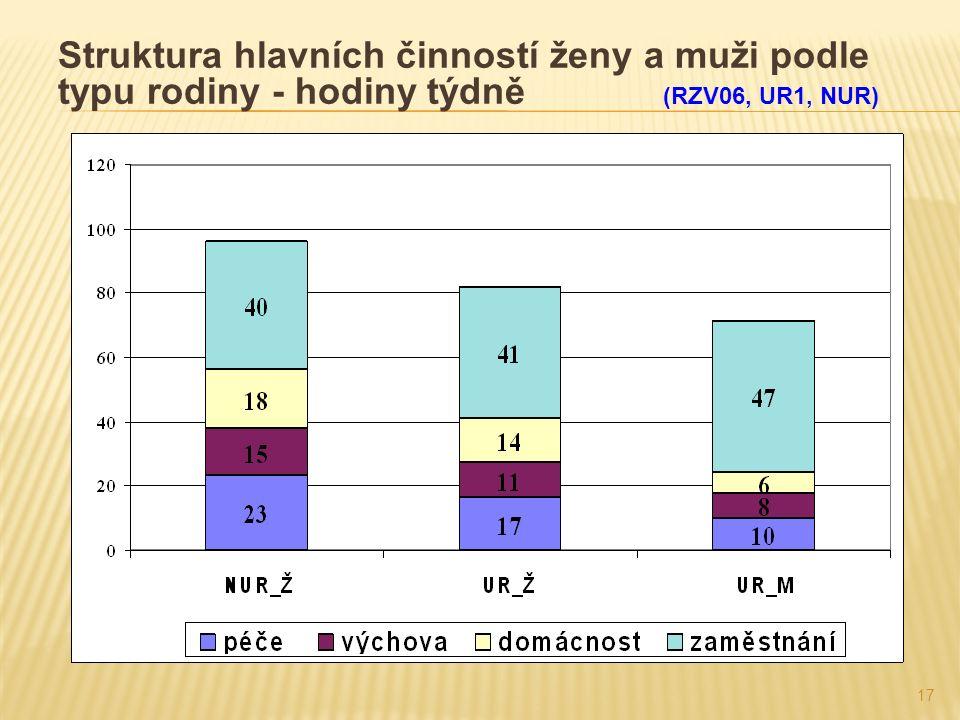 17 Struktura hlavních činností ženy a muži podle typu rodiny - hodiny týdně (RZV06, UR1, NUR)