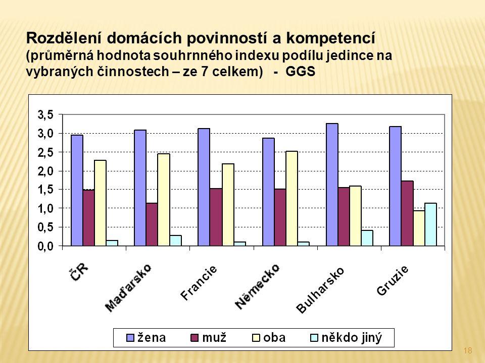 18 Rozdělení domácích povinností a kompetencí (průměrná hodnota souhrnného indexu podílu jedince na vybraných činnostech – ze 7 celkem) - GGS