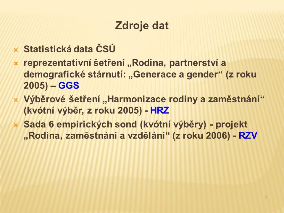 """2 Zdroje dat  Statistická data ČSÚ  reprezentativní šetření """"Rodina, partnerství a demografické stárnutí: """"Generace a gender (z roku 2005) – GGS  Výběrové šetření """"Harmonizace rodiny a zaměstnání (kvótní výběr, z roku 2005) - HRZ  Sada 6 empirických sond (kvótní výběry) - projekt """"Rodina, zaměstnání a vzdělání (z roku 2006) - RZV"""