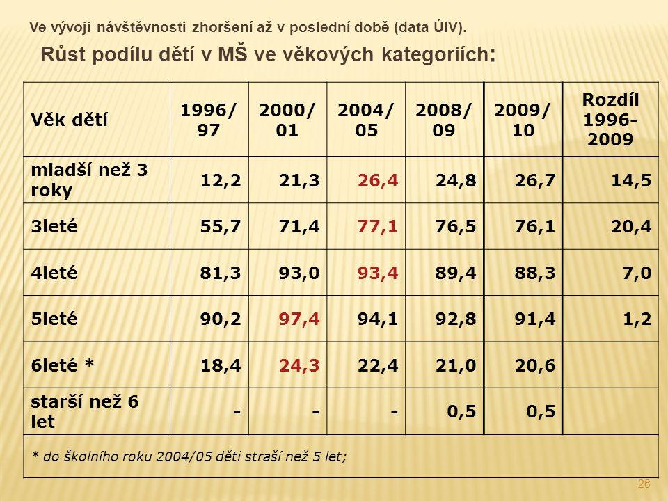 26 Ve vývoji návštěvnosti zhoršení až v poslední době (data ÚIV).
