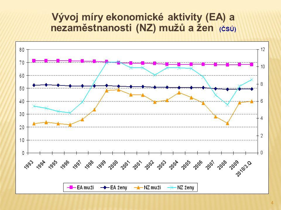 44 Vývoj míry ekonomické aktivity (EA) a nezaměstnanosti (NZ) mužů a žen (ČSÚ)