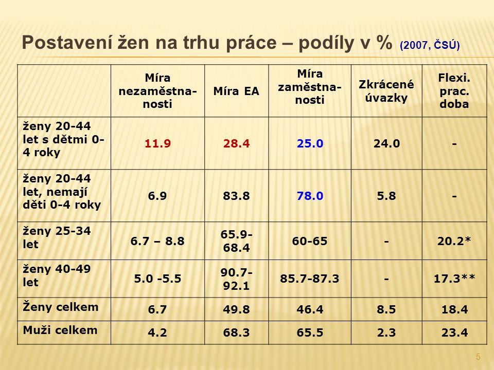 5 Postavení žen na trhu práce – podíly v % (2007, ČSÚ) Míra nezaměstna- nosti Míra EA Míra zaměstna- nosti Zkrácené úvazky Flexi.