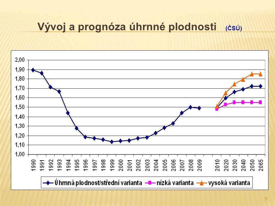 6 Vývoj a prognóza úhrnné plodnosti (ČSÚ)