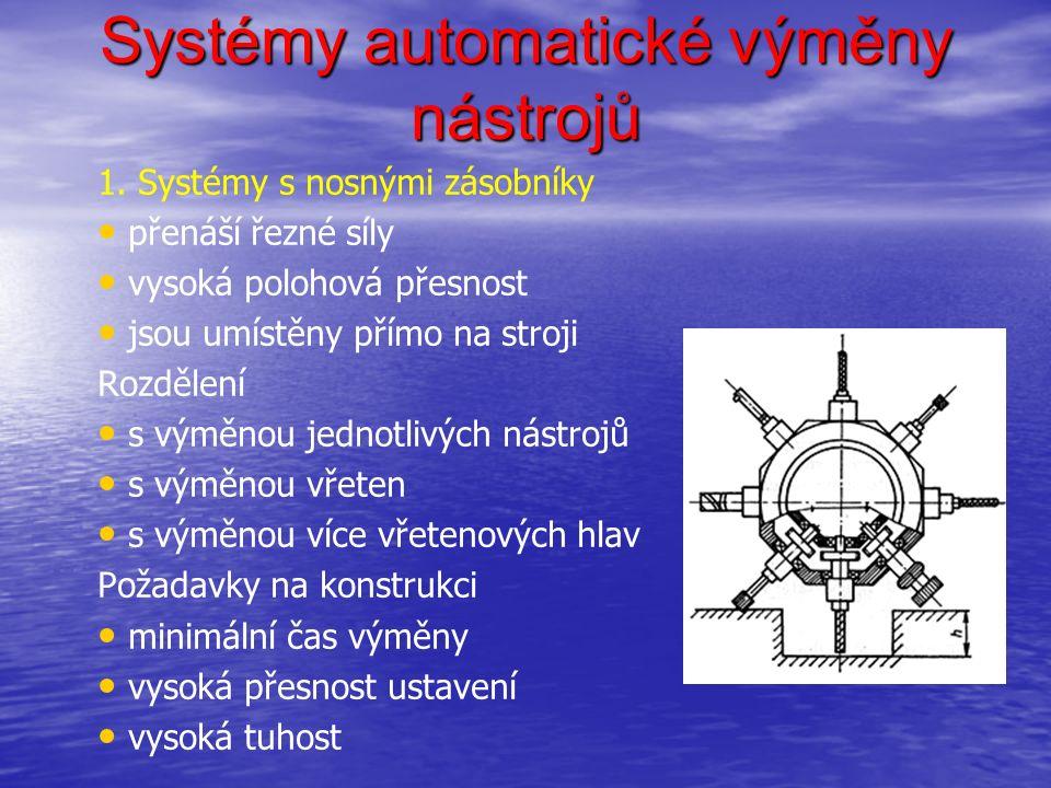 Systémy automatické výměny nástrojů 1. Systémy s nosnými zásobníky přenáší řezné síly vysoká polohová přesnost jsou umístěny přímo na stroji Rozdělení