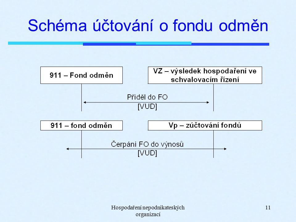 Hospodaření nepodnikateských organizací 11 Schéma účtování o fondu odměn