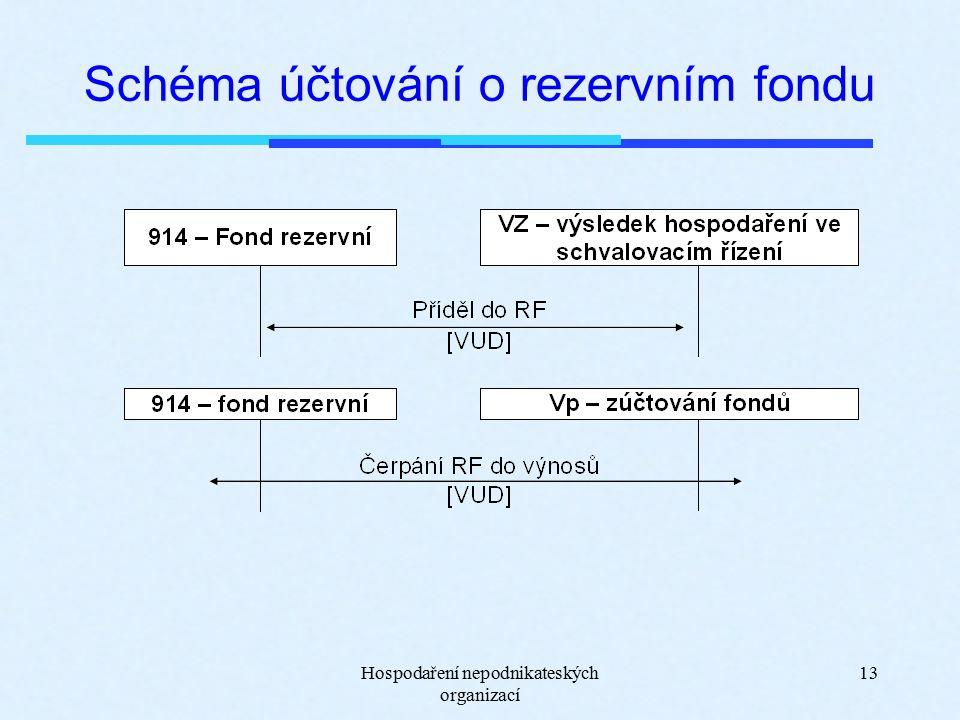 Hospodaření nepodnikateských organizací 13 Schéma účtování o rezervním fondu