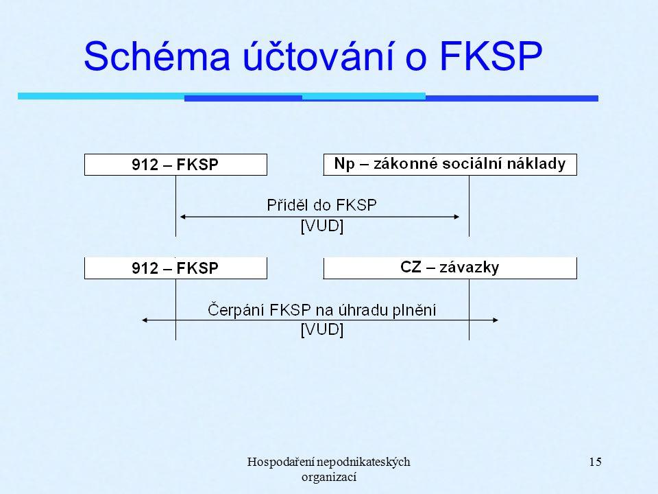 Hospodaření nepodnikateských organizací 15 Schéma účtování o FKSP