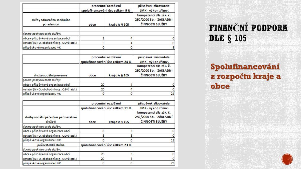 Spolufinancování z rozpo č tu kraje a obce
