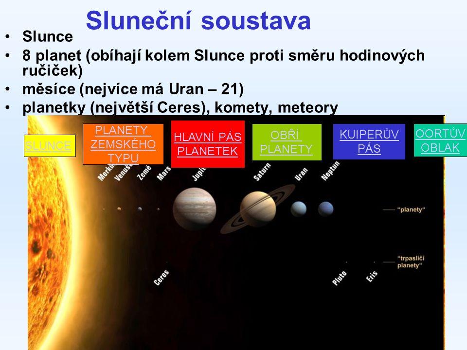 Sluneční soustava Slunce 8 planet (obíhají kolem Slunce proti směru hodinových ručiček) měsíce (nejvíce má Uran – 21) planetky (největší Ceres), komety, meteory SLUNCE PLANETY ZEMSKÉHO TYPU HLAVNÍ PÁS PLANETEK OBŘÍ PLANETY KUIPERŮV PÁS OORTŮV OBLAK