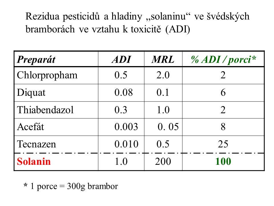 """Rezidua pesticidů a hladiny """"solaninu"""" ve švédských bramborách ve vztahu k toxicitě (ADI) PreparátADIMRL% ADI / porci* Chlorpropham0.52.02 Diquat 0.08"""
