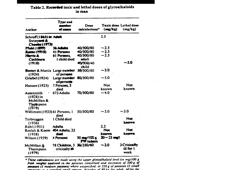 """Hodnocení toxických účinků """"solaninu - nejistoty epidemiologie (otravy – správnost údajů) nutriční status (podvýživa) odhad dávky / expozice (nespecifické analytické metody) individuální variabilita (citlivost)na solanin) ostatní chemické složky potravin – interakce (saponiny, steroly??)"""