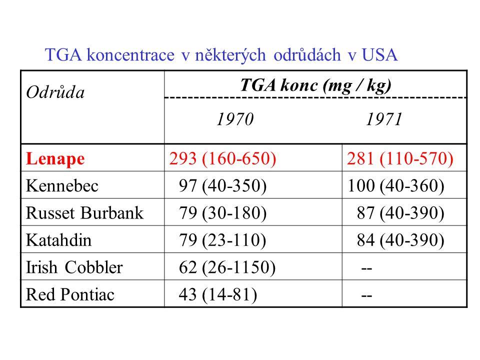 TGA koncentrace v některých odrůdách v USA Odrůda TGA konc (mg / kg) 1970 1971 Lenape293 (160-650)281 (110-570) Kennebec 97 (40-350)100 (40-360) Russet Burbank 79 (30-180) 87 (40-390) Katahdin 79 (23-110) 84 (40-390) Irish Cobbler 62 (26-1150) -- Red Pontiac 43 (14-81) --