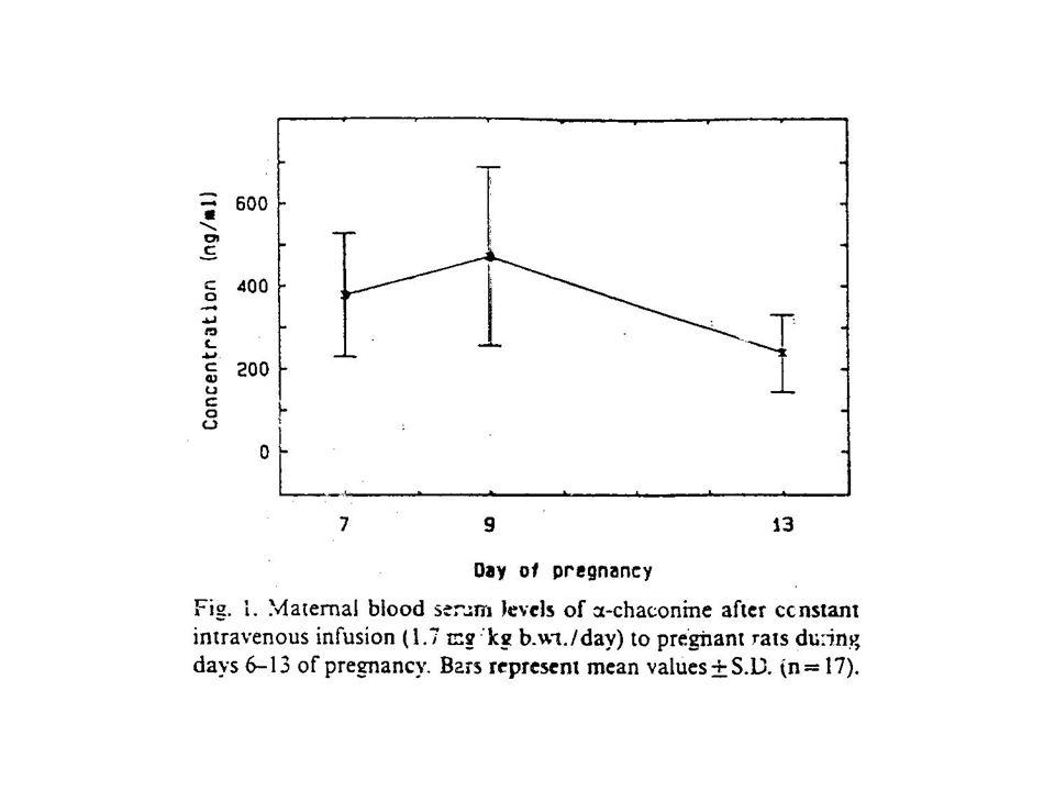 Studie embryotoxicity a teratogenity  -chakoninu a  -solaninu u lab potkana Experi- mentální zákrok Vrhy (v po- kusu) Celkový počet embryí Živé plody Mrtvé plody RezorpceDeforma- ce/poru- chy Váha živých plodů Kontrola12129125 96.9% 04 3.1% 02.61±0.56 Kontrola NaCl 109890 91.8% 2 2.0% 6 6.1% 02.74±0.74 Chakonin20228218 95.6% 010 4.4% 1 (0.5%) rozštěp patra 2.59±0.50