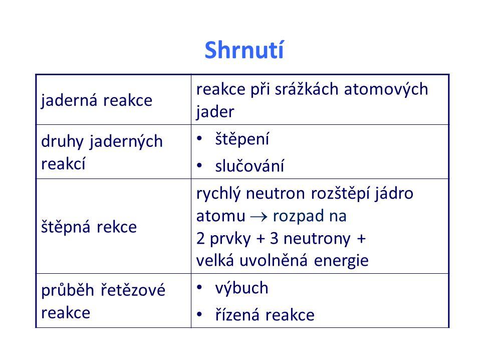Shrnutí jaderná reakce reakce při srážkách atomových jader druhy jaderných reakcí štěpení slučování štěpná rekce rychlý neutron rozštěpí jádro atomu  rozpad na 2 prvky + 3 neutrony + velká uvolněná energie průběh řetězové reakce výbuch řízená reakce