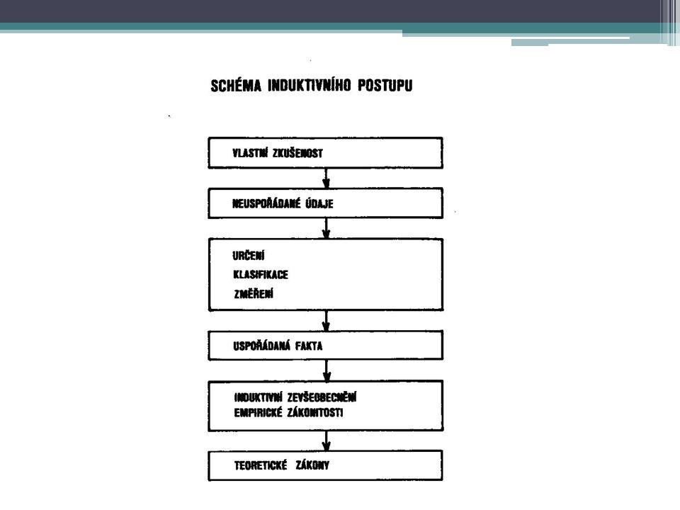 Hlavní metodologické směry 1.Pozitivismus 2.