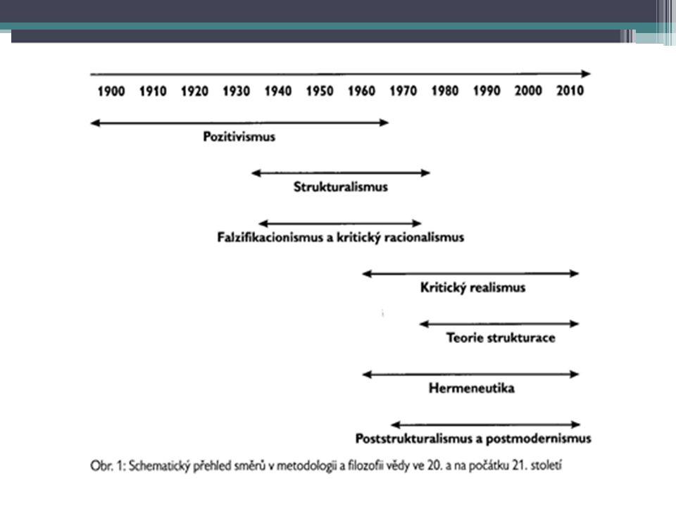 Pozitivismus zakladatelem August Comte (1798-1857) první skutečně vědecká metodologie, která je v rozporu s mytologií, teologií a metafyzice důraz na studium faktů, pozorování a empirické zkušenosti – z nichž lze sestavit jediný opravdový obraz světa fakta jako nezpochybnitelný základ poznání cíl zobecnit data a údaje do teorie (= induktivní postup využívající generalizace) představa o kumulativnosti vědeckého poznání předpoklad neutrality vědeckého poznání (nezávislost na soudech vědců) důraz na kvantifikaci, matematizaci, statistické metody (díky kvantifikaci je možné verifikovat poznatky pomocí statistických testů) konec 19.