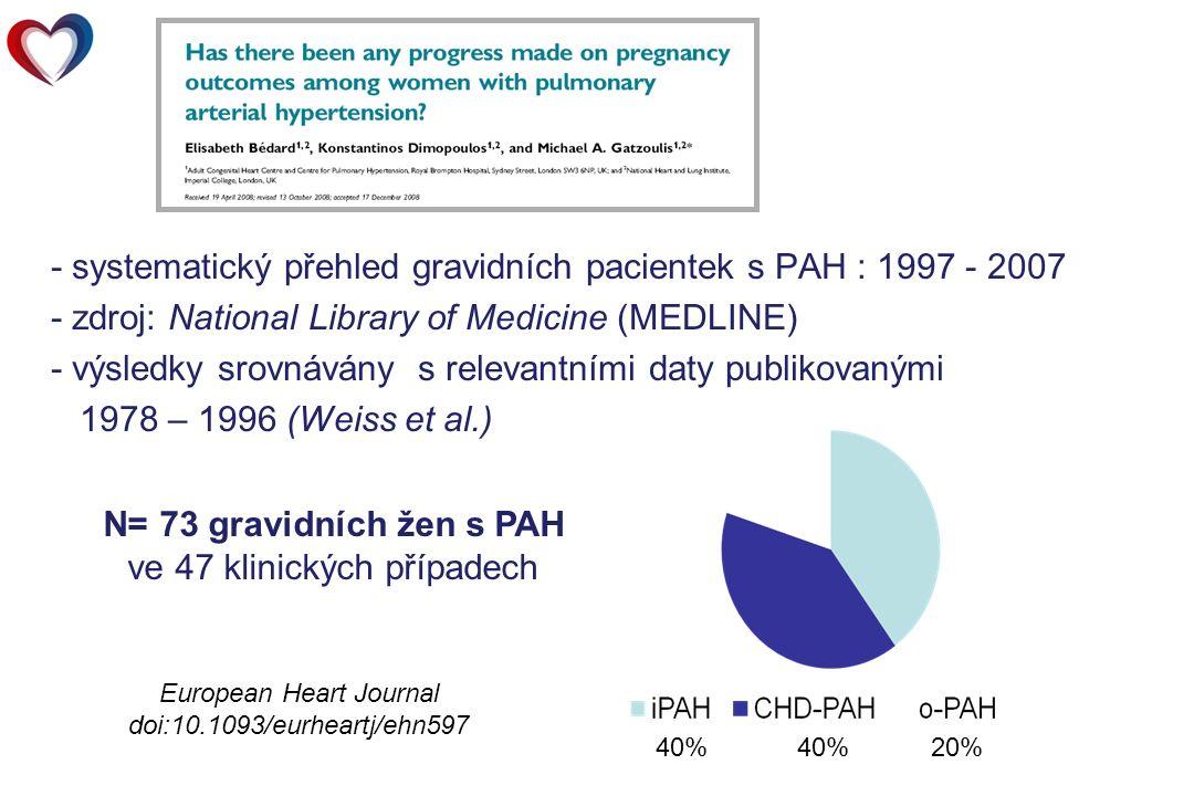 - systematický přehled gravidních pacientek s PAH : 1997 - 2007 - zdroj: National Library of Medicine (MEDLINE) - výsledky srovnávány s relevantními daty publikovanými 1978 – 1996 (Weiss et al.) 40% 40% 20% N= 73 gravidních žen s PAH ve 47 klinických případech European Heart Journal doi:10.1093/eurheartj/ehn597