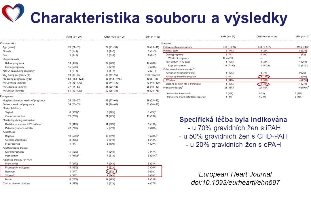 Charakteristika souboru a výsledky European Heart Journal doi:10.1093/eurheartj/ehn597 Specifická léčba byla indikována - u 70% gravidních žen s iPAH - u 50% gravidních žen s CHD-PAH - u 20% gravidních žen s oPAH