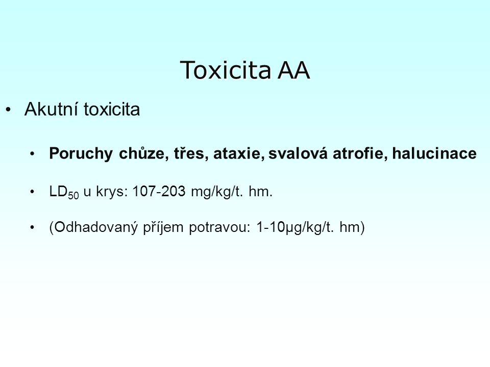 Toxicita AA Akutní toxicita Poruchy chůze, třes, ataxie, svalová atrofie, halucinace LD 50 u krys: 107-203 mg/kg/t.