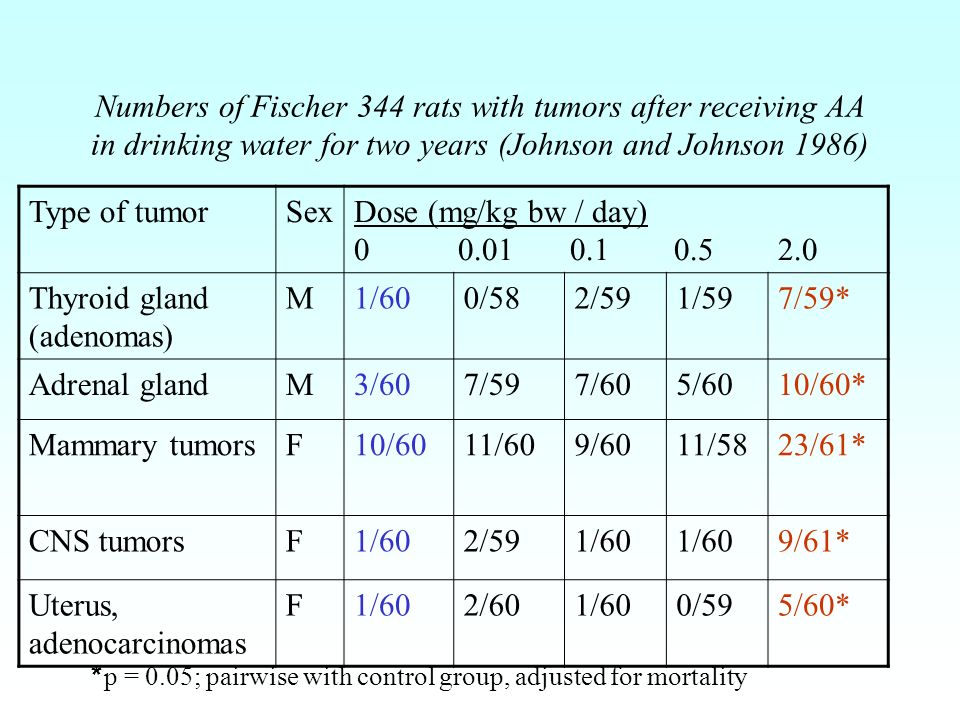 Numbers of Fischer 344 rats with tumors after receiving AA in drinking water for two years (Johnson and Johnson 1986) Type of tumorSexDose (mg/kg bw / day) 0 0.01 0.1 0.5 2.0 Thyroid gland (adenomas) M1/600/582/591/597/59* Adrenal glandM3/607/597/605/6010/60* Mammary tumorsF10/6011/609/6011/5823/61* CNS tumorsF1/602/591/60 9/61* Uterus, adenocarcinomas F1/602/601/600/595/60* * p = 0.05; pairwise with control group, adjusted for mortality