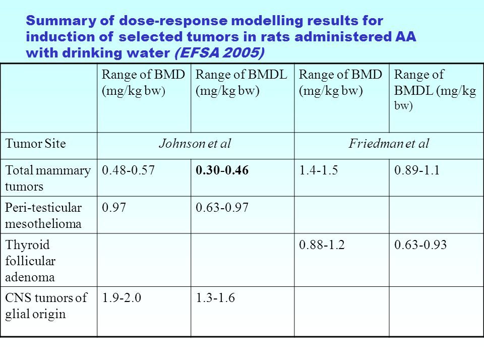 Range of BMD (mg/kg bw ) Range of BMDL (mg/kg bw) Range of BMD (mg/kg bw) Range of BMDL (mg/kg bw) Tumor SiteJohnson et alFriedman et al Total mammary tumors 0.48-0.570.30-0.461.4-1.50.89-1.1 Peri-testicular mesothelioma 0.970.63-0.97 Thyroid follicular adenoma 0.88-1.20.63-0.93 CNS tumors of glial origin 1.9-2.01.3-1.6 Summary of dose-response modelling results for induction of selected tumors in rats administered AA with drinking water (EFSA 2005)
