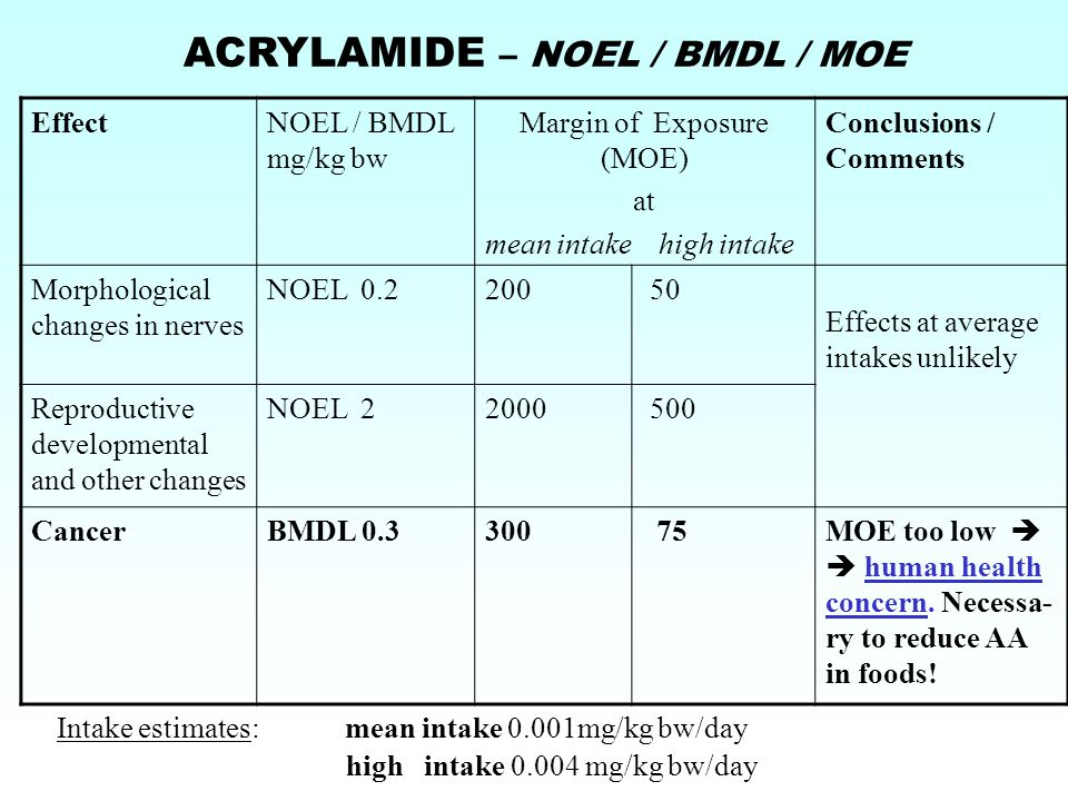 EffectNOEL / BMDL mg/kg bw Margin of Exposure (MOE) at mean intake high intake Conclusions / Comments Morphological changes in nerves NOEL 0.2200 50 Effects at average intakes unlikely Reproductive developmental and other changes NOEL 22000 500 CancerBMDL 0.3300 75 MOE too low   human health concern.
