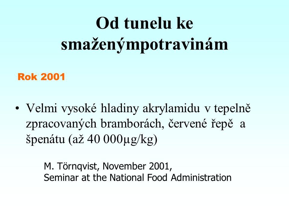 Velmi vysoké hladiny akrylamidu v tepelně zpracovaných bramborách, červené řepě a špenátu (až 40 000µg/kg) Od tunelu ke smaženýmpotravinám Rok 2001 M.