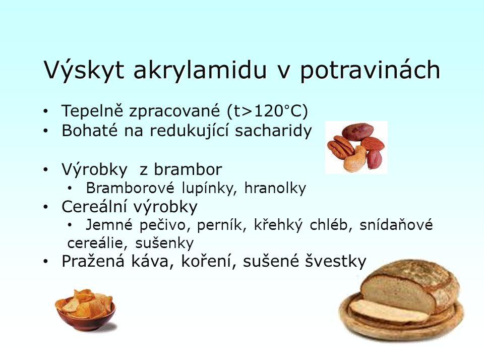 Výskyt akrylamidu v potravinách Tepelně zpracované (t>120°C) Bohaté na redukující sacharidy Výrobky z brambor Bramborové lupínky, hranolky Cereální výrobky Jemné pečivo, perník, křehký chléb, snídaňové cereálie, sušenky Pražená káva, koření, sušené švestky