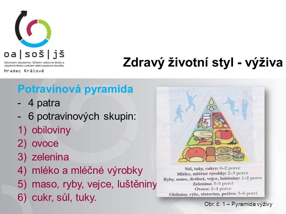 Zdravý životní styl - výživa Potravinová pyramida -4 patra -6 potravinových skupin: 1)obiloviny 2)ovoce 3)zelenina 4)mléko a mléčné výrobky 5)maso, ryby, vejce, luštěniny 6)cukr, sůl, tuky.