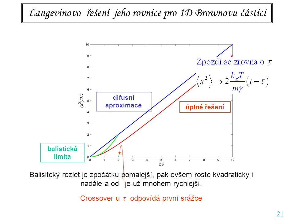 21 Langevinovo řešení jeho rovnice pro 1D Brownovu částici difusní aproximace balistická limita úplné řešení Balisitcký rozlet je zpočátku pomalejší, pak ovšem roste kvadraticky i nadále a od je už mnohem rychlejší.