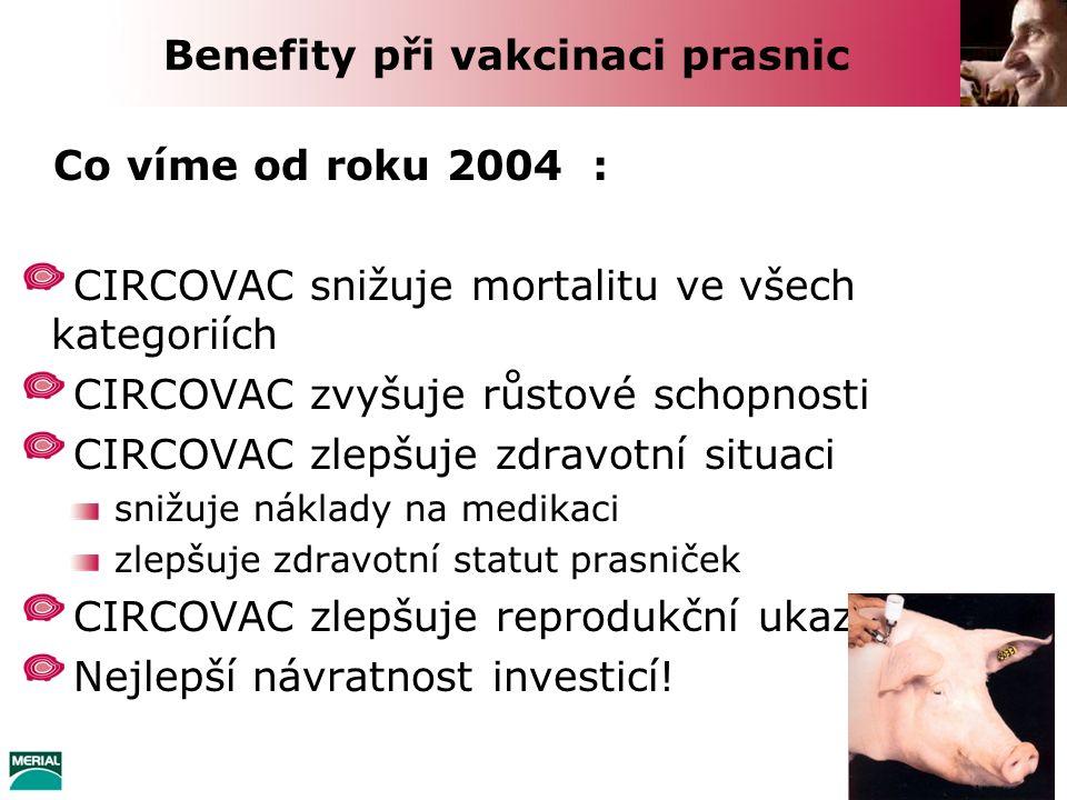 Benefity při vakcinaci prasnic Co víme od roku 2004 : CIRCOVAC snižuje mortalitu ve všech kategoriích CIRCOVAC zvyšuje růstové schopnosti CIRCOVAC zle