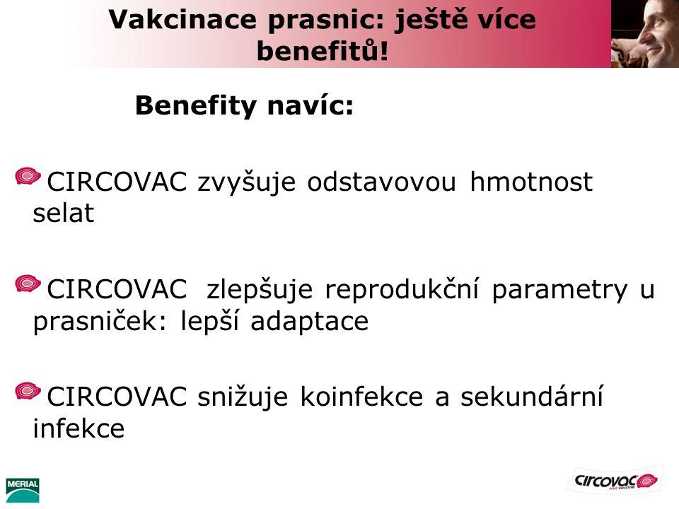 Vakcinace prasnic: ještě více benefitů! Benefity navíc: CIRCOVAC zvyšuje odstavovou hmotnost selat CIRCOVAC zlepšuje reprodukční parametry u prasniček
