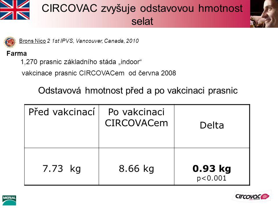 """Brons Nico 2 1st IPVS, Vancouver, Canada, 2010 CIRCOVAC zvyšuje odstavovou hmotnost selat Farma 1,270 prasnic základního stáda """"indoor vakcinace prasnic CIRCOVACem od června 2008 Před vakcinacíPo vakcinaci CIRCOVACem Delta 7.73 kg8.66 kg0.93 kg p<0.001 Odstavová hmotnost před a po vakcinaci prasnic"""