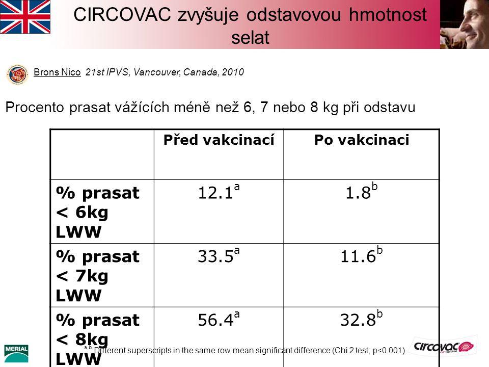 Brons Nico 21st IPVS, Vancouver, Canada, 2010 CIRCOVAC zvyšuje odstavovou hmotnost selat Před vakcinacíPo vakcinaci % prasat < 6kg LWW 12.1 a 1.8 b %