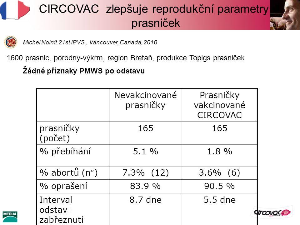 CIRCOVAC zlepšuje reprodukční parametry prasniček Michel Noirrit 21st IPVS, Vancouver, Canada, 2010 1600 prasnic, porodny-výkrm, region Bretaň, produkce Topigs prasniček Žádné příznaky PMWS po odstavu Nevakcinované prasničky Prasničky vakcinované CIRCOVAC prasničky (počet) 165 % přebíhání5.1 %1.8 % % abortů (n°)7.3% (12)3.6% (6) % oprašení83.9 %90.5 % Interval odstav- zabřeznutí 8.7 dne5.5 dne